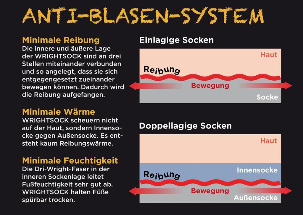 Wrightsock Anti Blasen System